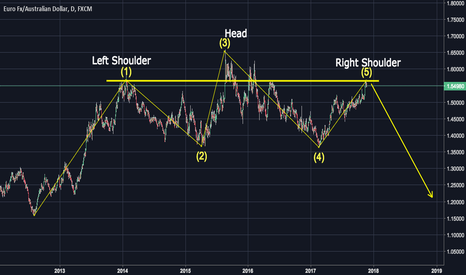 EURAUD: The Head and shoulders formation