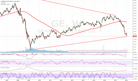 GE: GE - Time to bet on a rebound?