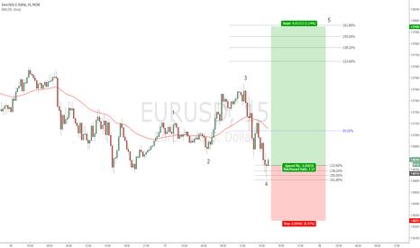 EURUSD: EURUSD - 4th wave termination?