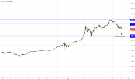 BTCUSD: BTCUSD bearish momentum, retesting at price $138xx