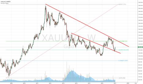 XAUUSD: will Gold shine again??