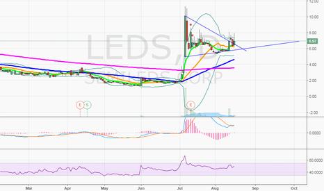 LEDS: $LEDS getting ready again