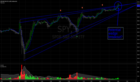 SPY: Potential 2-day Wedge break-out?