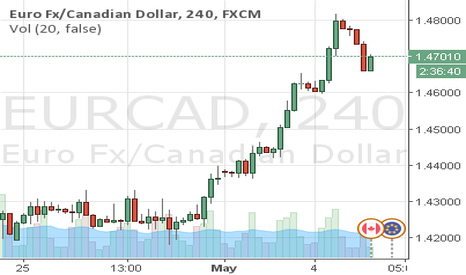 EURCAD: EURCAD - Potential Pattern Brewing..