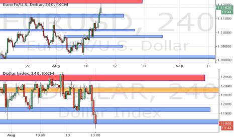 EURUSD: Dollar Regaining Strength