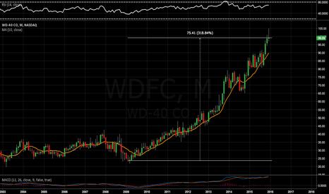WDFC: Many uncool companies like WD40