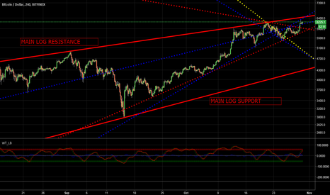BTCUSD: BITCOIN MOVING BETWEEN LOG SCALE RESISTANCE - SUPPORTS LINES