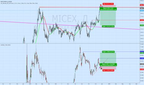 MICEX: Доллар - дорогой Рубль = дорогие Акции