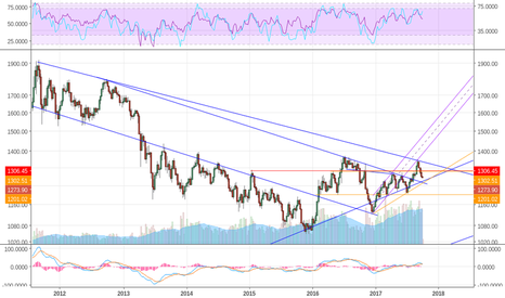 XAUUSD: XAUUSD , coming to a grouping of support