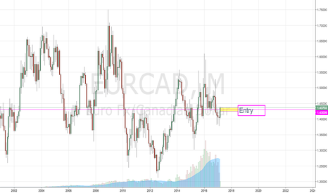 EURCAD: Monthly Insight