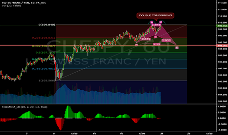 CHFJPY: CHFJPY DOUBLE TOP FORMING SELL OPPORTUNITY !