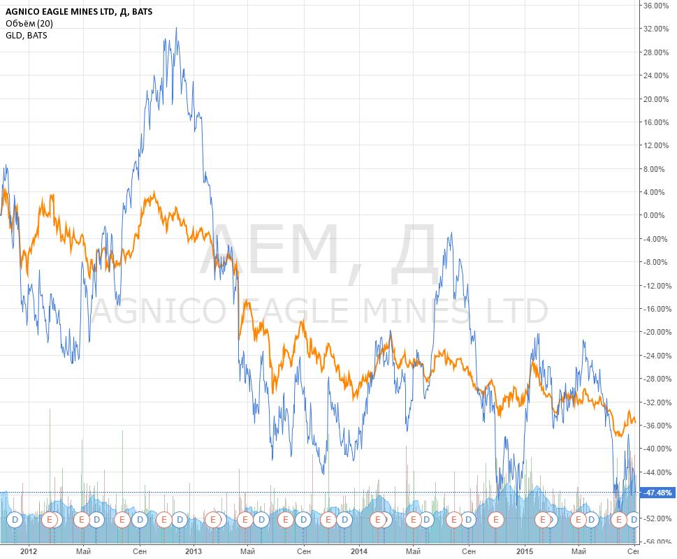 Идея парной торговли: золото против золотодобытчика.