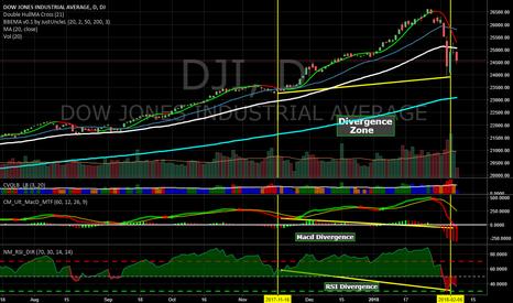 DJI: MACD and RSi Divergence