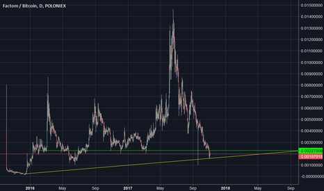 FCTBTC: fct btc    could move up when the btc tide flows back in