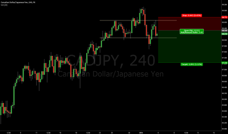 CADJPY: Have a look on this one