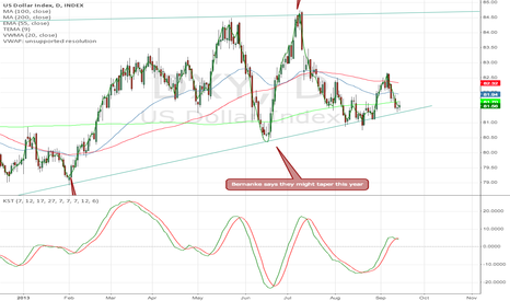 DXY: DXY D1