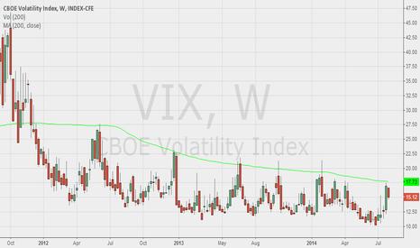 VIX: Weekly VIX chart & MA200