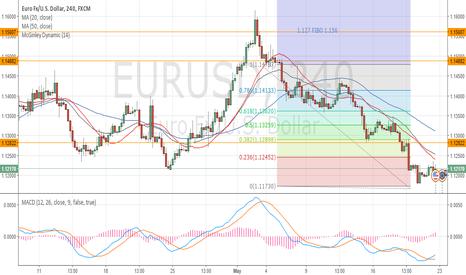 EURUSD: Long opportunities could start soon