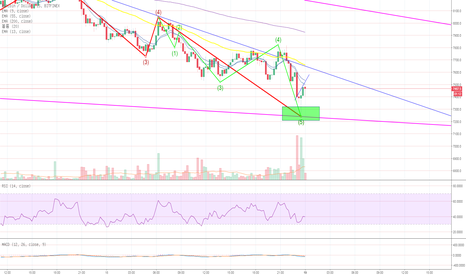 BTCUSD: At Last~  From 0.05 BTC project