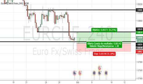 EURCHF: Largos EUR/CHF