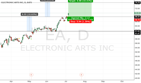 EA: #EA - I love this game! Broken resistance.. signal to buy it!