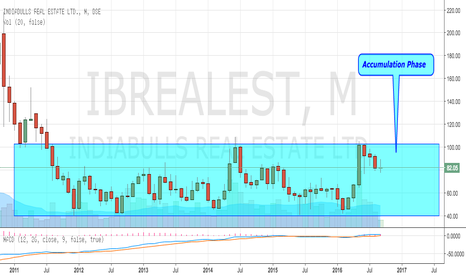 """IBREALEST: Indiabulls Reality in """"Accumulation Phase"""""""