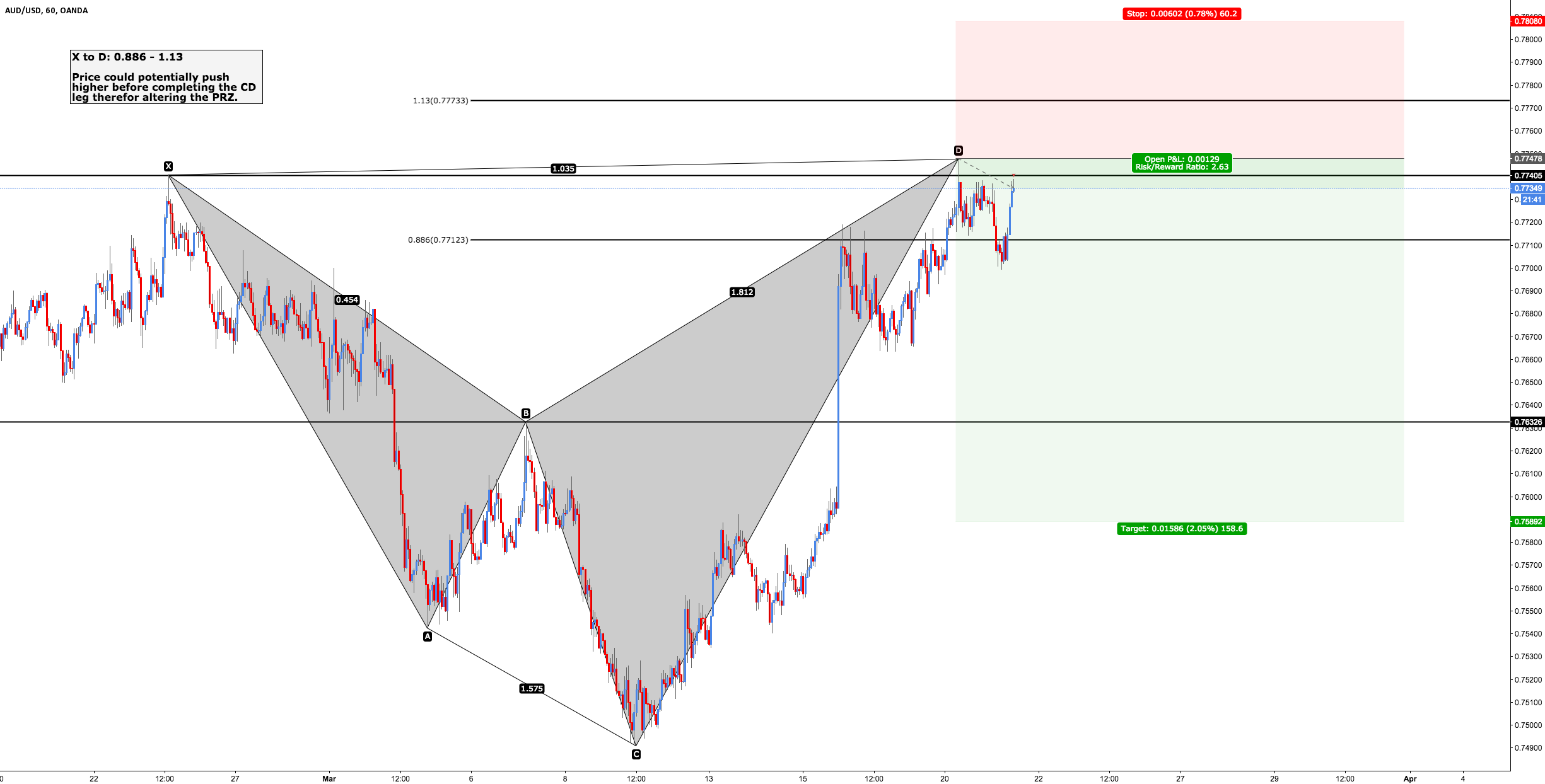 AUD/USD - Bearish Shark
