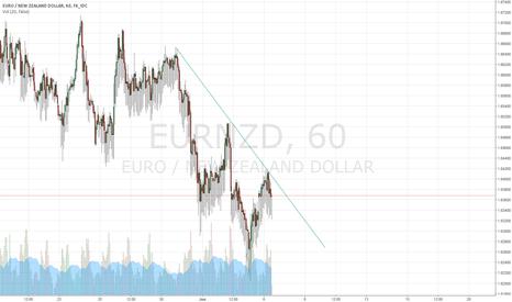 EURNZD: EUR.NZD SHORT OPTION after hitting a trend line