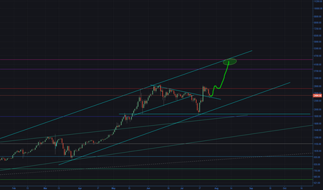 BTCUSD: Bitcoin - The Happening