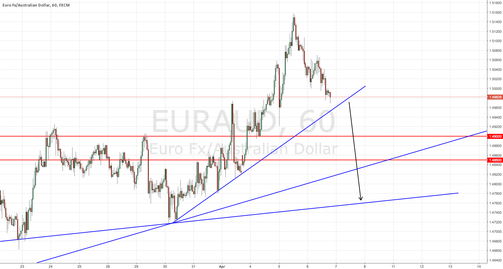 EURAUD Potential Short Signal Update