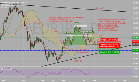 EURJPY: EUR/JPY - Current View