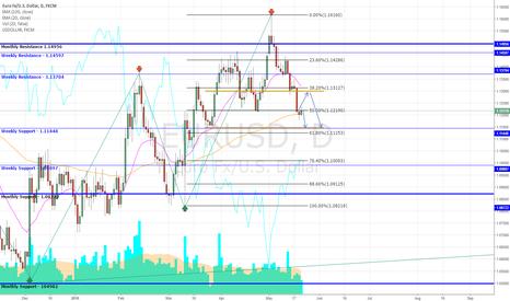 EURUSD: EUR/USD Correct & Sell
