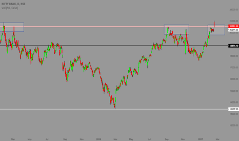 BANKNIFTY: BANKNIFTY - CRITICAL JUNCTION
