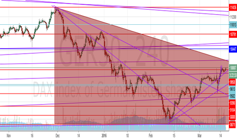 GER30: Dax 30 4 hour cycle.