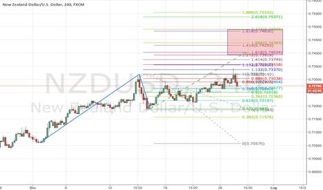 NZDUSD: NZDUSD: continuazione del trend su H4