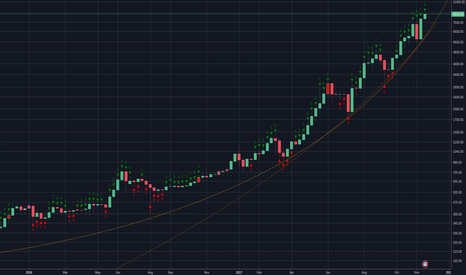 BTCUSD: ₿itcoin General Assessment (Bigger Picture)