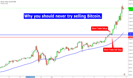 BTCUSD: Why you should never try to sell Bitcoin.