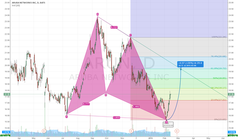 ARUN: Bullish Butterfly