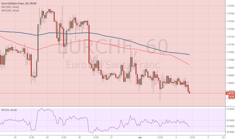 EURCHF: SELL the EUR/CHF at market