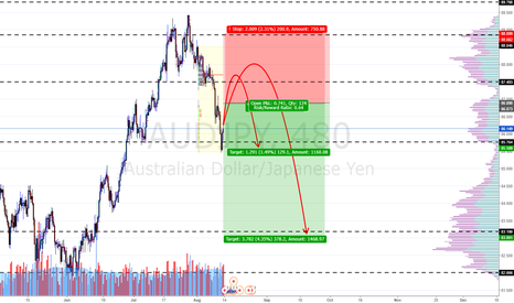 AUDJPY: AUDJPY  more  Bearishness comming later