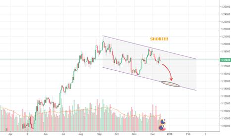 EURUSD: EURUSD target 1.15