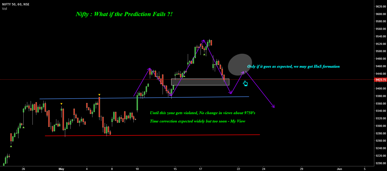 Nifty : What if Prediction Fails ?!