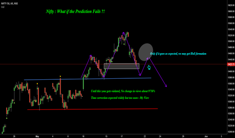 NIFTY: Nifty : What if Prediction Fails ?!