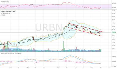 URBN: Falling channel into earnings, with 1 failed breakout,