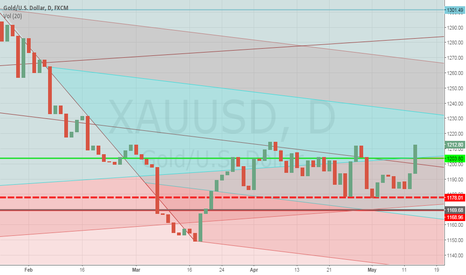 XAUUSD: `GOLD THIS LOOKS LIKE GOING TO BE A REAL RALLY