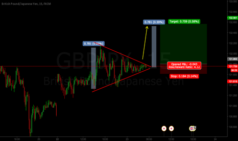 GBPJPY: GBPJPY INTRADAY LONG (Textbook triangle formation)