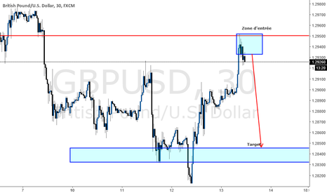 GBPUSD: GBPUSD Day trading : retour sur les niveaux liquides