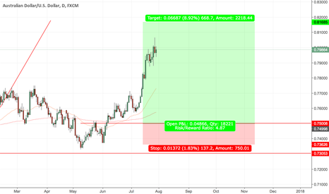 AUDUSD: AUDUSD - DAILY - Long