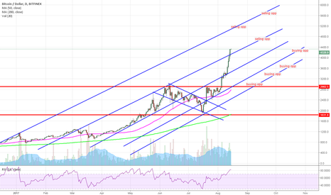 BTCUSD: BTC - Buying and Selling Opportunities