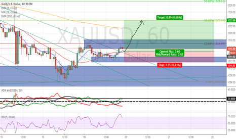 XAUUSD: Gold Long after H4 TL Bounce